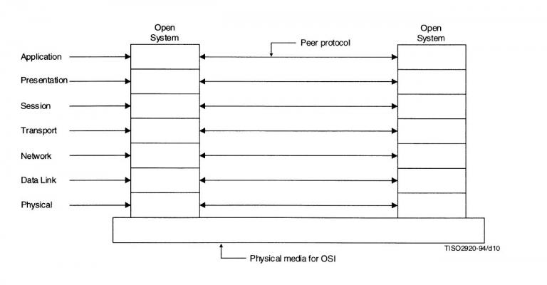 Figure 4. Diagram from the International Organization for Standardization of Open Systems Interconnection.