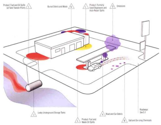 Figure 8. Land-use scenario: abandoned gas stations and auto-repair shops as a source of contamination.